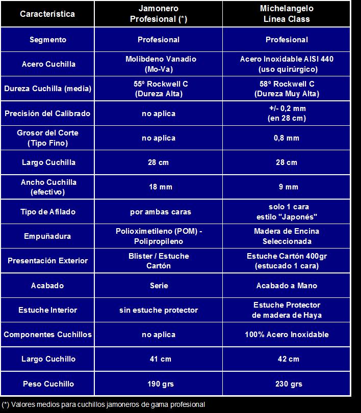 Caracteristicas tecnicas del cuchillo jamonero seguro - Tabla de cuchillos ...